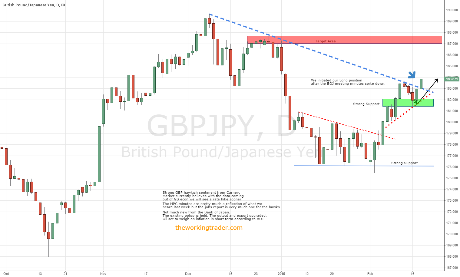 $GBPJPY Strong MPC minutes + BOJ Policy Held sets hawisk tone.