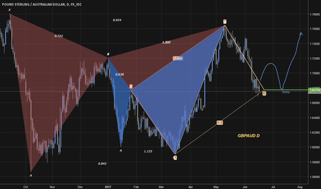 GBPAUD: Harmonic Gatley sell off could be over and GA could rally