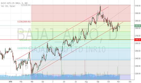 BAJAJ_AUTO: Bajaj Auto seems to retrace up to 50% of Fibo.