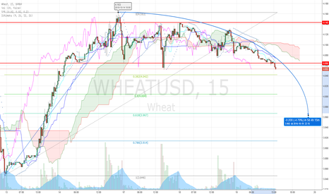 WHEATUSD: Wheat going short after consolidation!?....