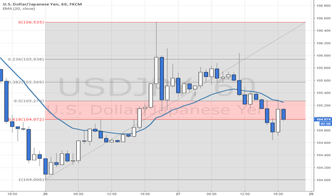 USDJPY: Waiting for the 61.8% to Fail