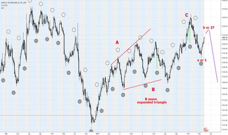 XAUUSD: Ciekawostka z rynku złota. Cena a Księżyc