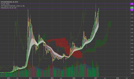 BTCUSD/XAUUSD: BTC/GOLD Ratio Is The Chart You Want To Watch #Bitcoin $XAU