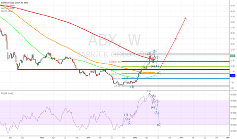 ABX: Correction after completed 5 waves up in ABX