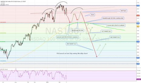 NAS100: NASDAQ (DOW) Scenario 2014