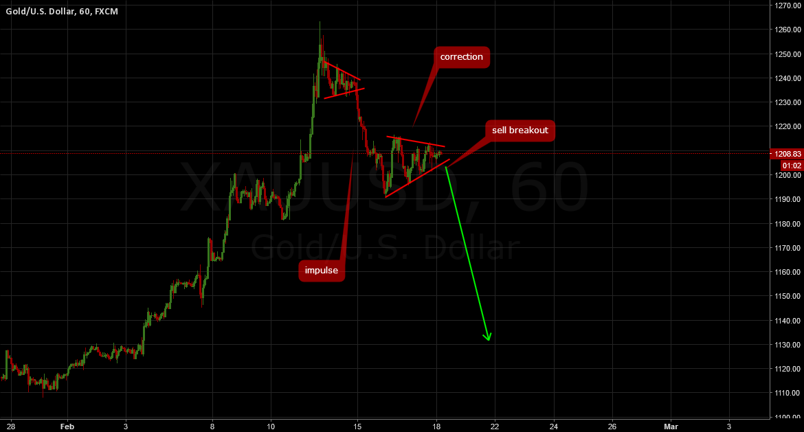 GOLD:  Don't miss the break out!