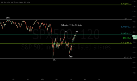 SPX500: Upward Correction Nearing Completion