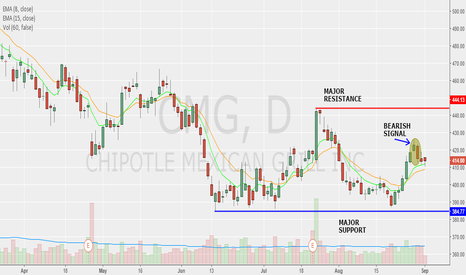 CMG: SORRY CHIPOTLE