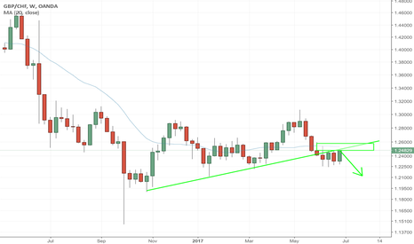 GBPCHF: GBPCHF - WEEKEND ANALYSIS - POSSIBLE SHORTS