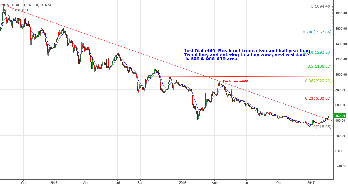 Just Dial :460. Break out from long Trend. Resistance:690
