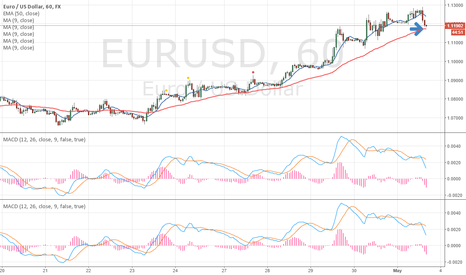 EURUSD: EU short term trend change?