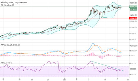 BTCUSD: TIME TO BUY THE MONSTER