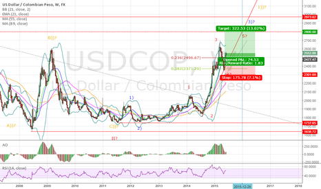USDCOP: Colombian Peso clear trend ended in 2015 CO$/US$ 2.800