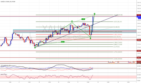 XAUUSD: POSSIBLE ABCD