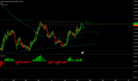 GBPAUD: GBPAUD short opportunity!