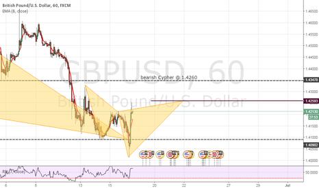 GBPUSD: bearish cypher