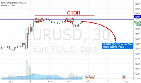 EURUSD: Евродоллар, нужен откат к 1.065