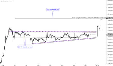 XRPUSD: This cryptoship is about to sail... Better jump on it