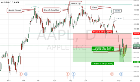 AAPL: Apple short-term decline