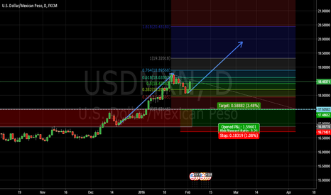 USDMXN: Bullish candle and cloned leg shows buying opportunity for MXN