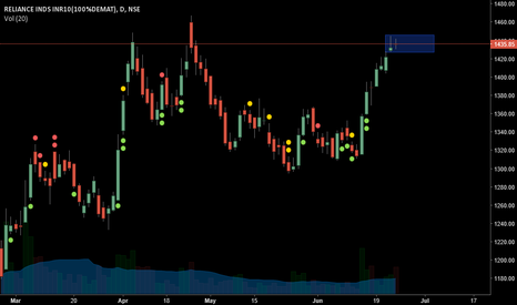 RELIANCE: doji is formed at the top the market may reversal