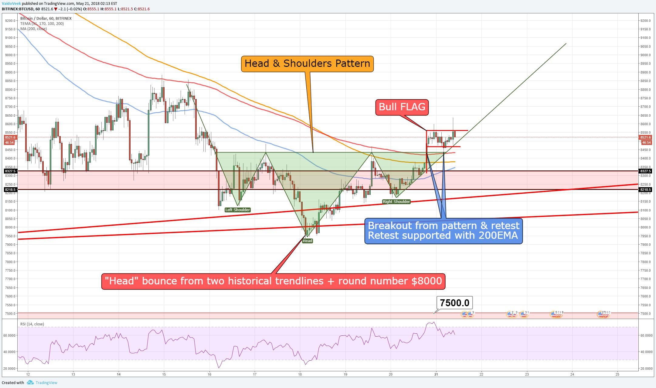 tradingview bitcoin technical analysis