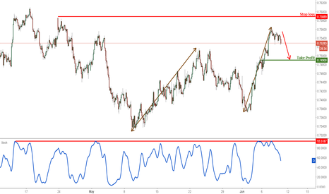 AUDUSD: AUDUSD right on major resistance, time to sell