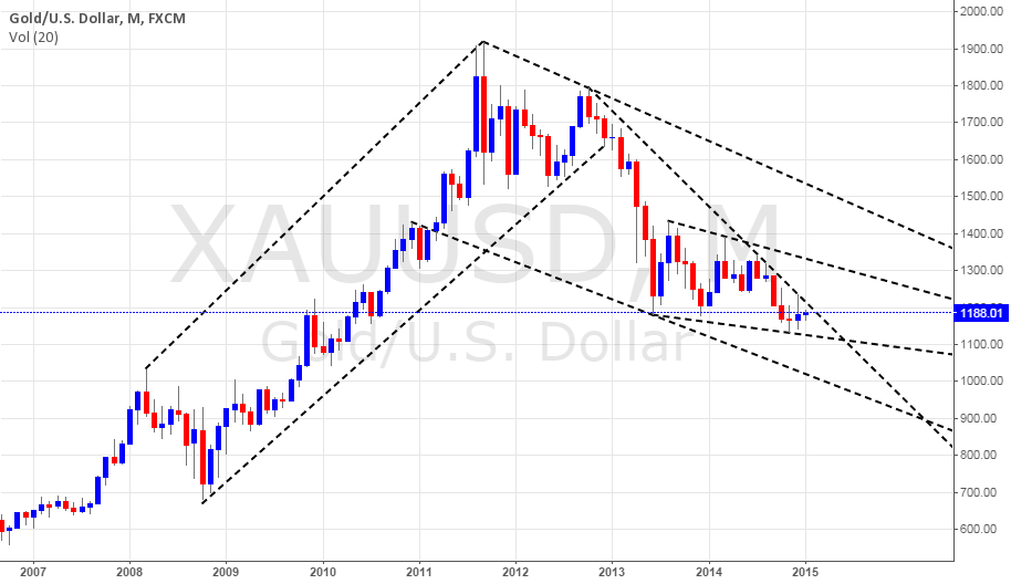 GOLD ON MONTHLY CHART, STILL UNDECIDED WHERE TO GO....