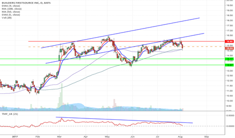 BLDR: BLDR - Upward channel breakdown option play $15 Aug Puts @ $0.55