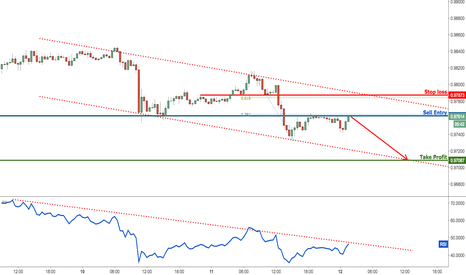 USDCHF: USDCHF testing major resistance in a descending channel, bearish