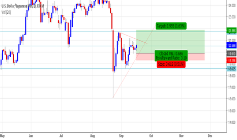 USDJPY: USD/JPY a possible small long position