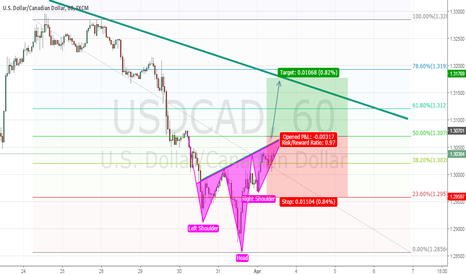 USDCAD: Chart Patter Formation