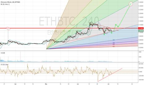 ETHBTC: ETHBTC  New impulse top