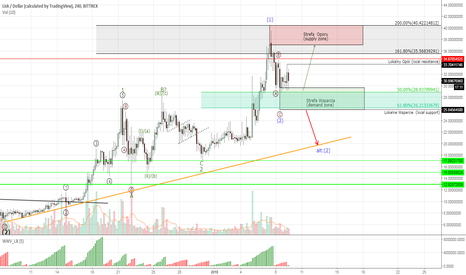 LSKUSD: LISK #LSKUSD - about to break higher?