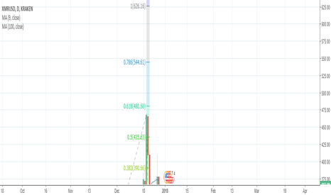 XMRUSD: Position Sizing in XMR, would come in to 360 for a buy