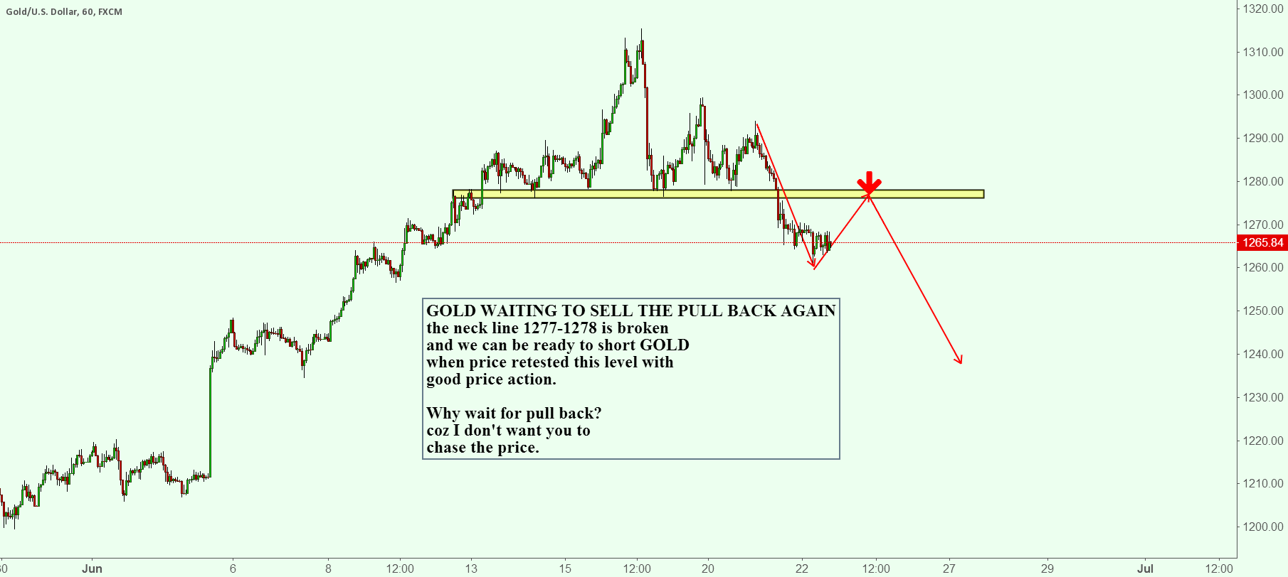 GOLD WAITING TO SELL THE PULL BACK AGAIN
