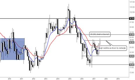 CADJPY: Loonie up, Yen down?