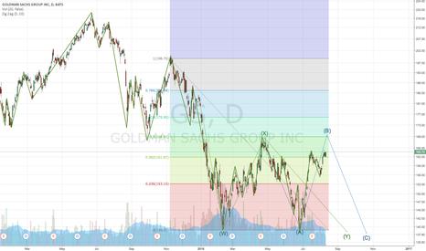 GS: GS Bearish Trade Setup