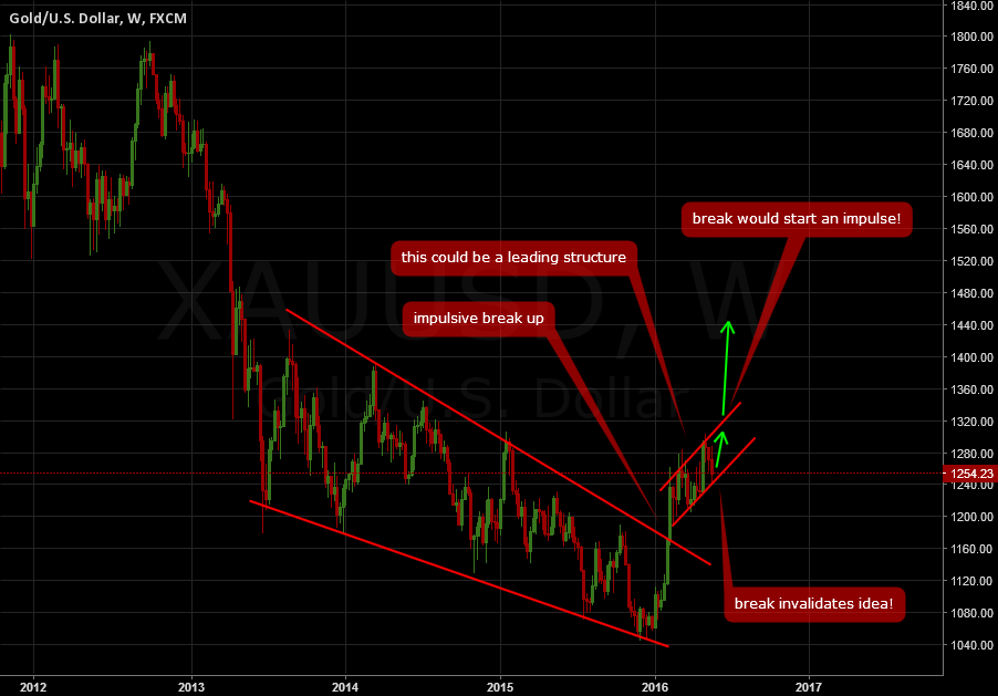 GOLD: A possible leading structure for an upside impulse