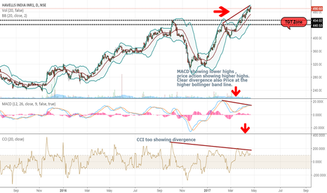 HAVELLS: Go Short - HAvells INDIA (BB, MACD,CCI all pointing down)