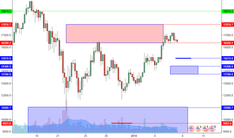 BTCUSD: BTCUSD: What To Watch For Within Key Resistance Area.