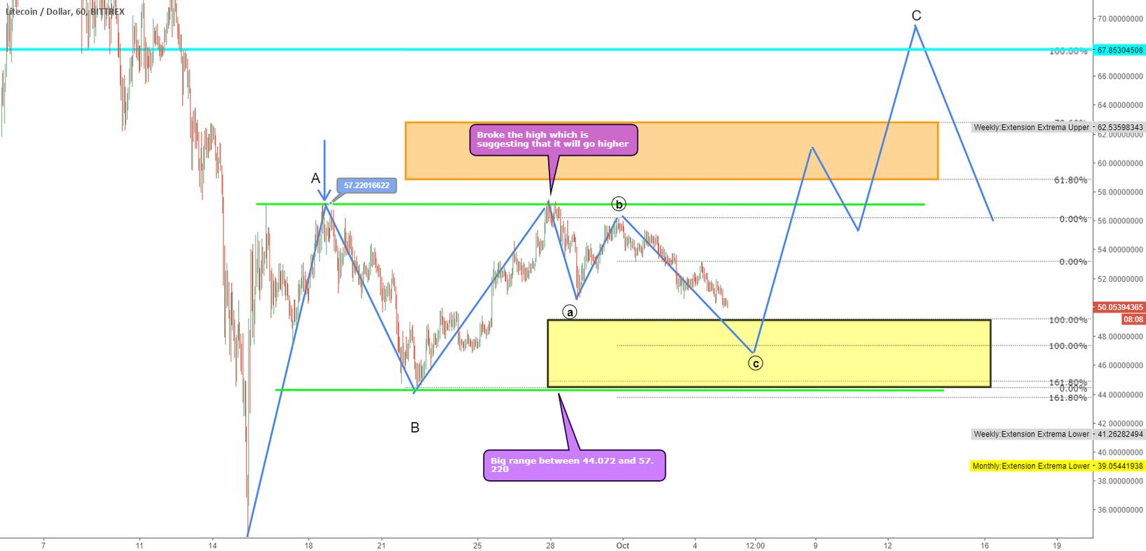 LTC/USD Next Big Long?!