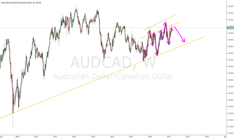 AUDCAD: AUDCAD Outlook