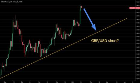 GBPUSD: GBP/USD short?