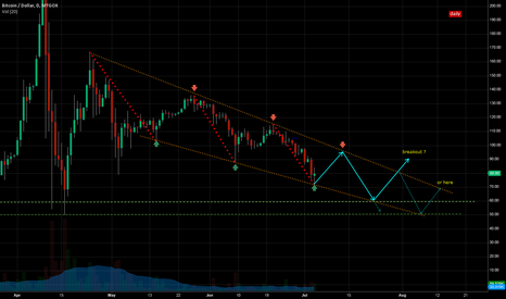 BTCUSD: LONG-TERM POSSIBLITY