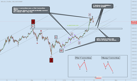 BTCUSD: Bitcoin: 200-400 Points to the Downside?