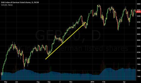 GER30: Index DAX GER30 Uptrend
