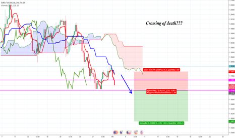 EURUSD:  EUR|USD .. Crossing of death???   02/10/07