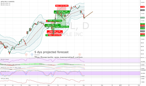 AAPL: Algorithmic forecast