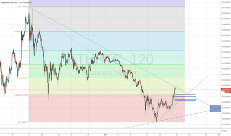 ETHBTC: Long ethereum on pullback after break of downtrend.
